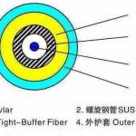 OPGW室外单模光缆24芯 OPGW-24B1-50